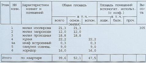 Продажа квартиры, м. Академическая, Ул. Дмитрия Ульянова - Фото 1