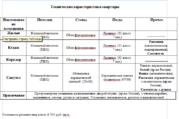 Продается 2-к Квартира ул. Владимирская